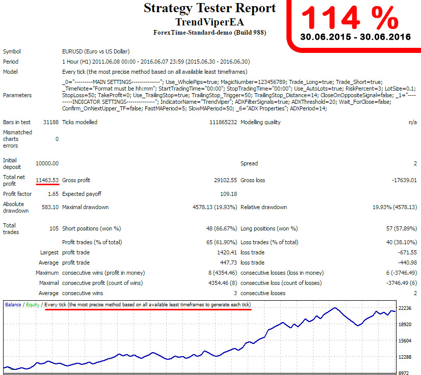 trend indicator results 114%