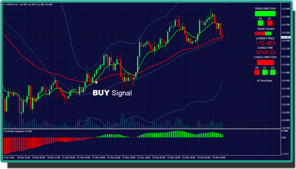 mt4 trend indicator with signals