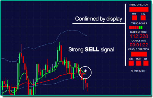 Strong sell signals bearish market