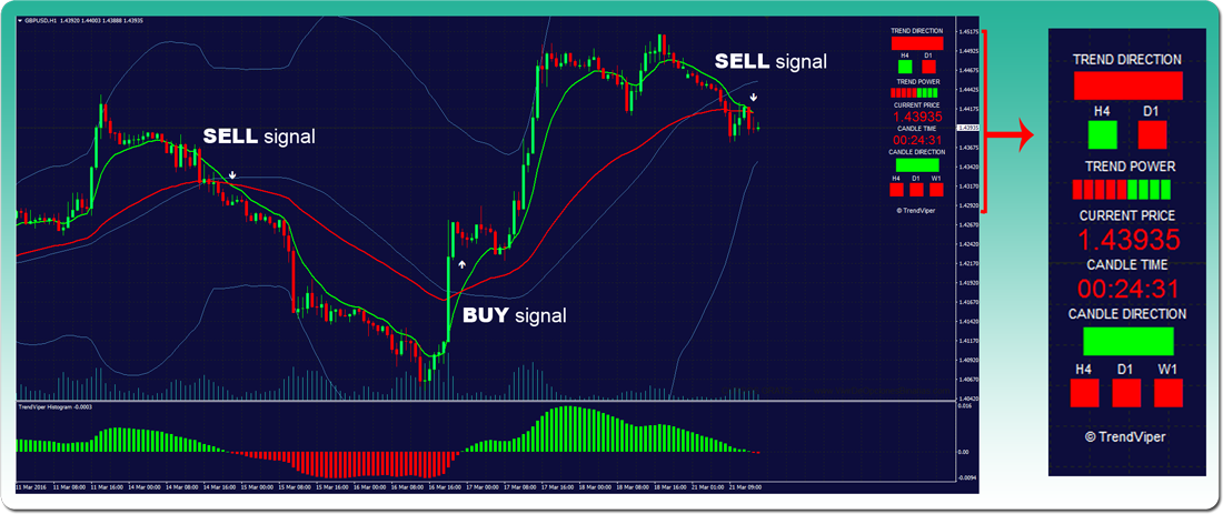 Trading using indicators