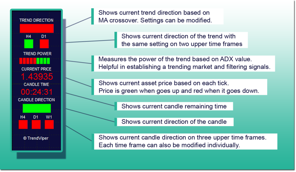 trendviper trend indicator display features