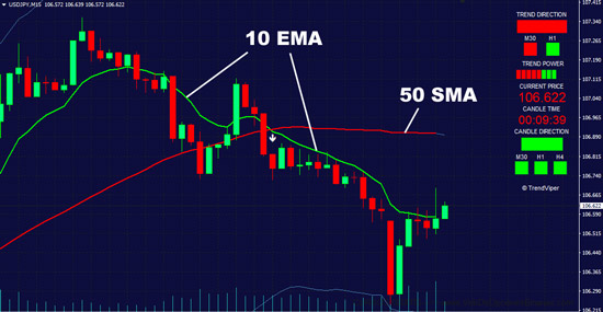 10 EMA exponential moving average