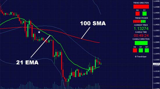 100 SMA Simple moving average