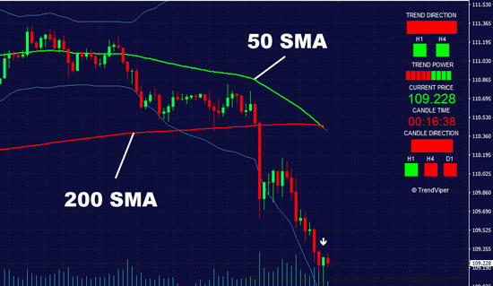 200 SMA simple moving average