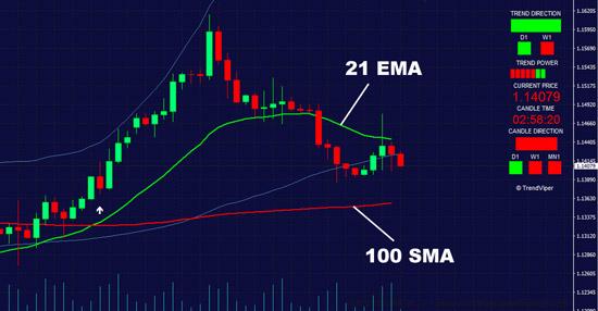 21 EMA moving average