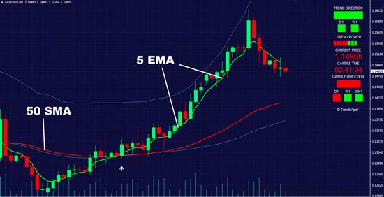 50 SMA simple moving average