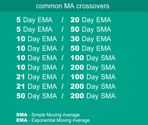 Common MA crossovers