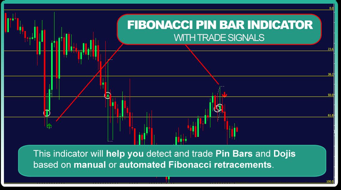 Fibonacci Pin Bar indicator for MT4 with Free Signals