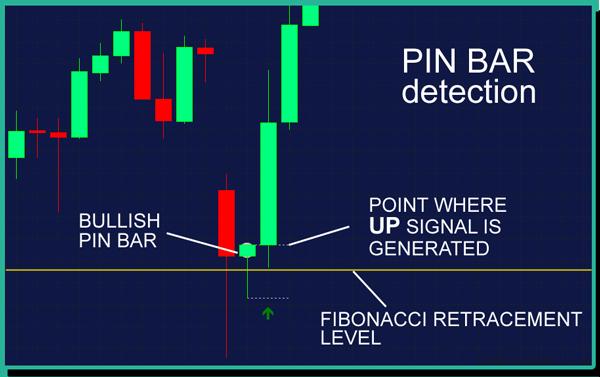 pin bar detection