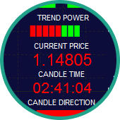 Trend indicator for MT4
