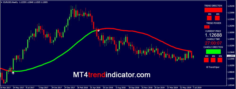 Trend Confirmation Indicator Mt4